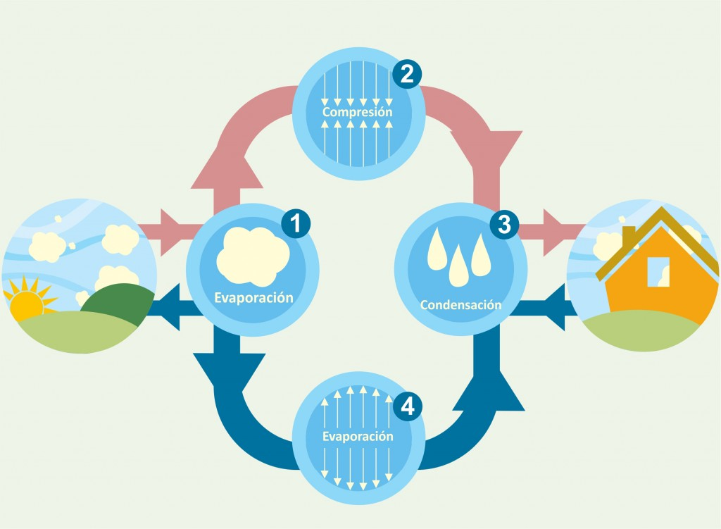 Créditos de la ilustración: http://www.energiaeficaz.es