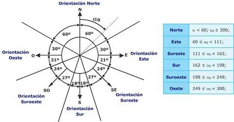 orientacion-sol