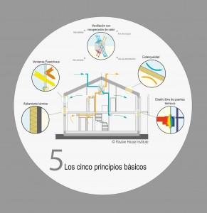 LOS CINCO PRINCIPIOS BÁSICOS. Fuente: Plataforma de Edificación Passivhaus