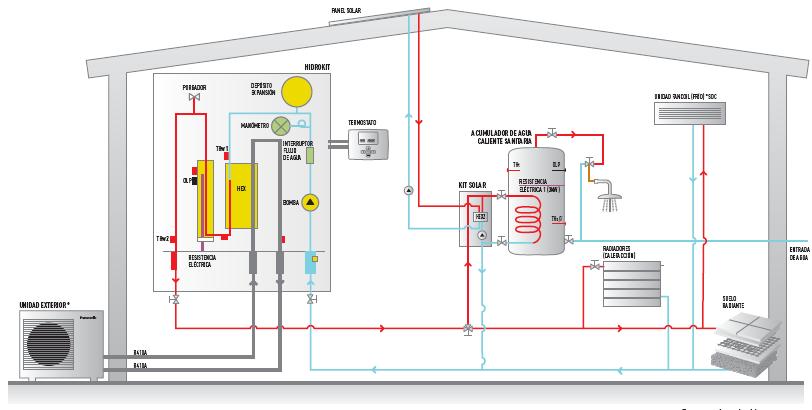 Esquema de funcionamiento sistema aire-agua