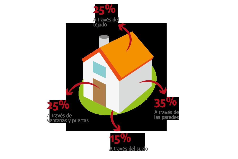 Normalmente, las pérdidas de calor y frío en nuestras casas se producen en el techo, las juntas, cristales y perfiles de ventanas, las puertas, el suelo y las paredes (debido a la porosidad de sus materiales).